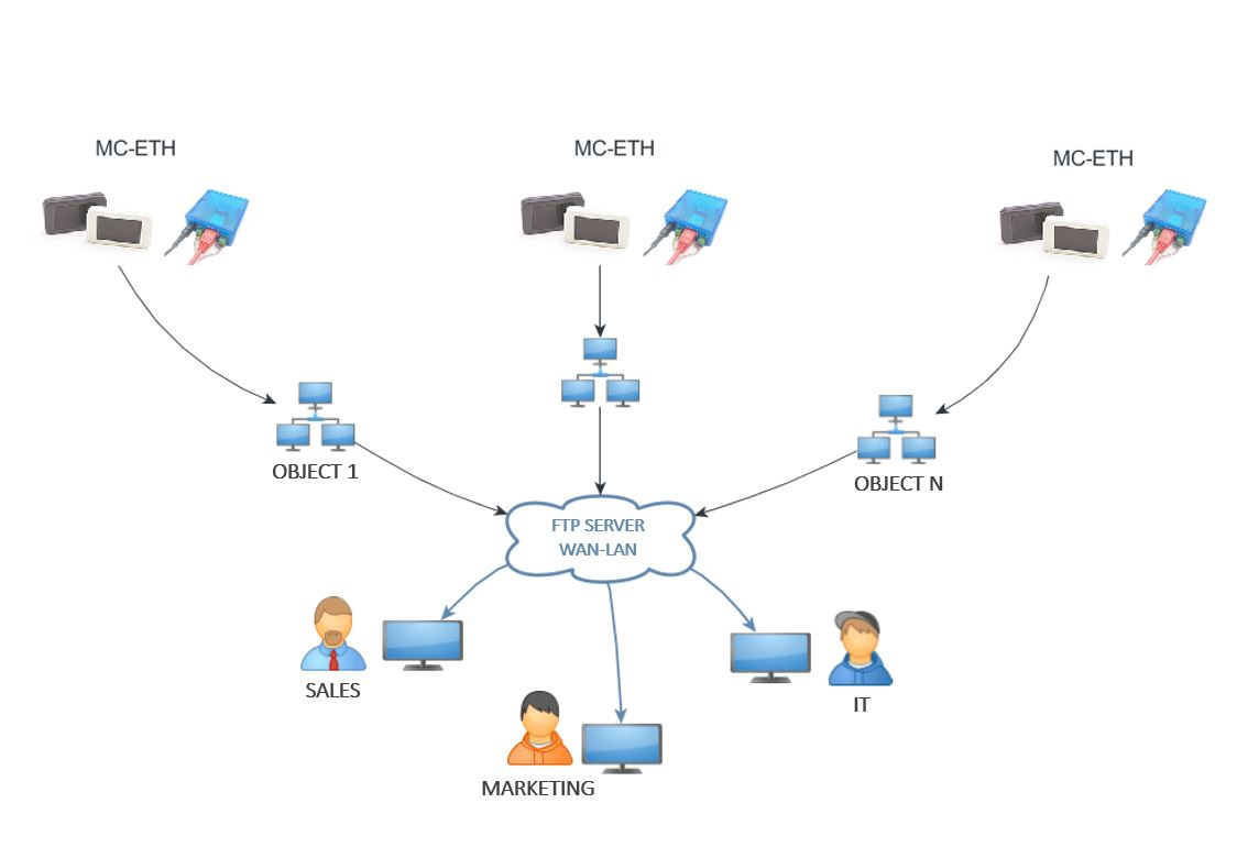 MC-ETH connection scheme